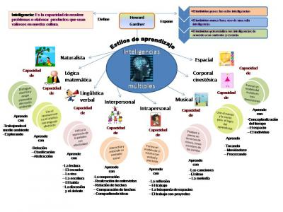 MAPA CONCEPTUAL INTELIGENCIAS MULTIPLES